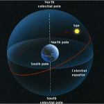 Autumnal Equinox - intersection of two circles